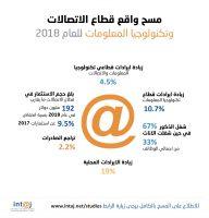 انتاج: الحوافز الضريبية ساهمت في ارتفاع نمو إيرادات تكنولوجيا المعلومات المحلية